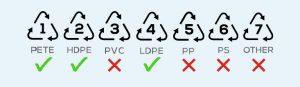 Food Grade Plastic Numbers