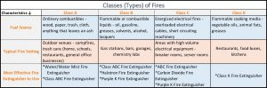 Classification of Fire Types