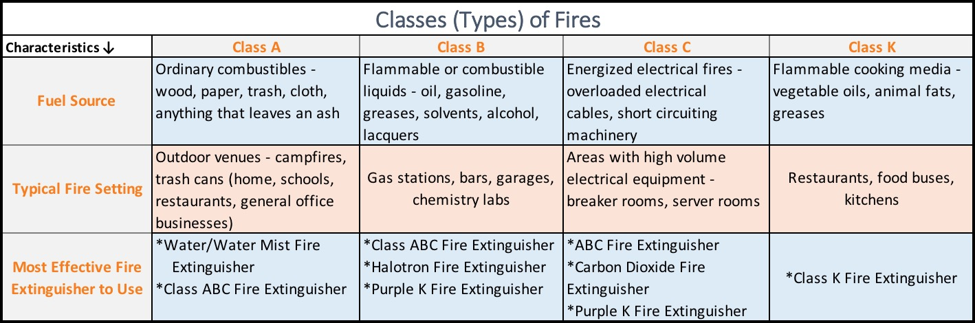 The Second Chart Provides A Breakdown Of Various Types Fire Extinguishers Firefighting Agents Used Their Advantages Uses And Disadvantages