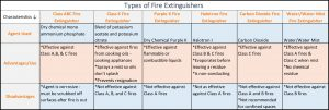 Types of Fire Extinguishers Needed