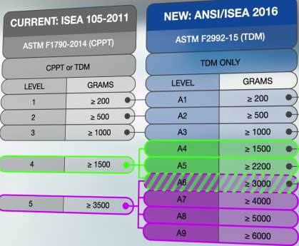 New ANSI 105-2016 Cut Level Standards
