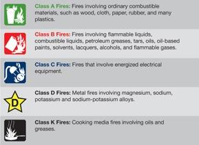 fire classification categories