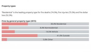 FEMA Statistics - Fire Loss Property Types - Residential, Vehicle, Commercial