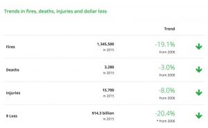 FEMA Fire Loss Trends Deaths Injuries Financial Value