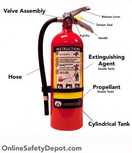 Parts and Components of a Fire Extinguisher