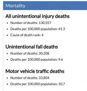 Motor vehicle deaths are the most common cause of death from unintentional injury